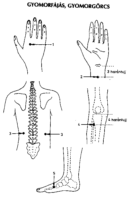 könyökízületi fájdalom a kéz összeszorítása közben