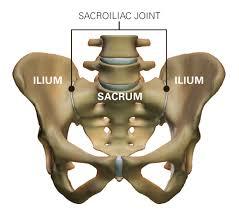 sacroiliac ízületi fájdalomkezelés)