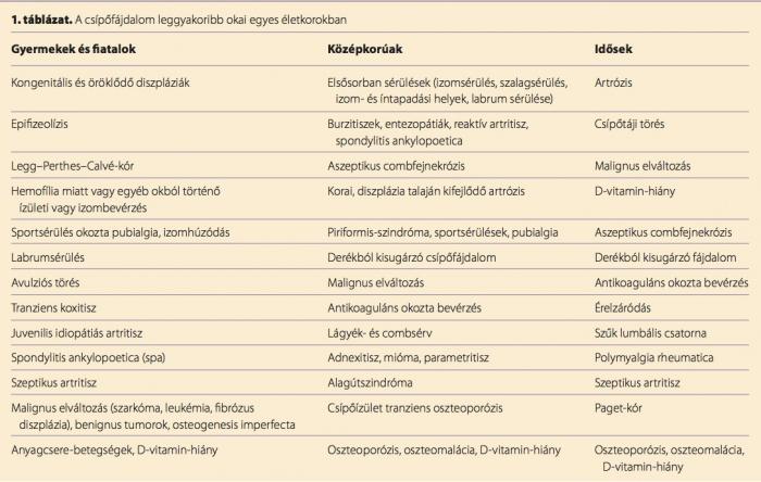 térdelés térd artrózisával