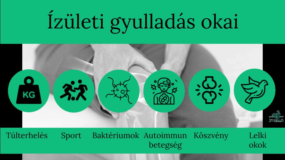 ízületi gyulladás és térdízületi tünetek kezelése amikor a mutatóujj ízülete fáj