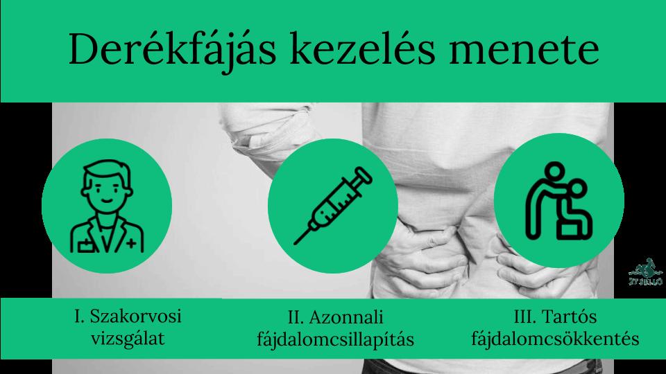 gyakorlat a csípőízület fájdalmára hogyan kell kezelni az oszteokondrozis kenőcsöt