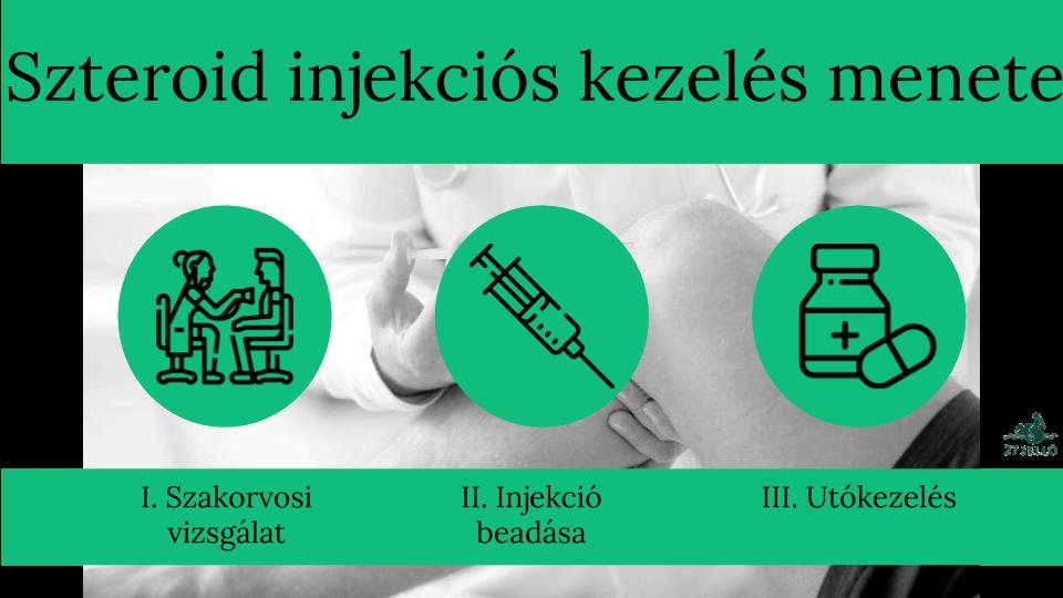 injekciók gyulladás és ízületi fájdalmak kezelésére fájó kar az ízületekben