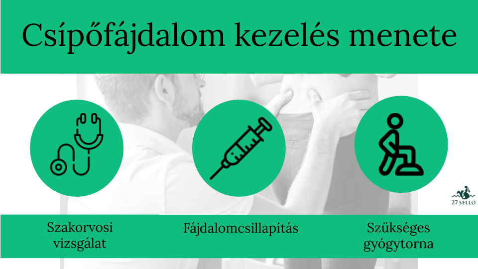 Csípőtorna, egyszerű gyakorlatok csípőfájdalom kezelésére.   caremo.hu