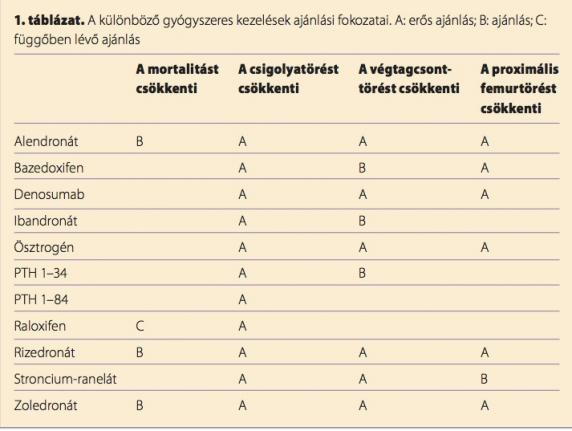 csontritkulás gyógyszer ujjízület ízületi kezelés
