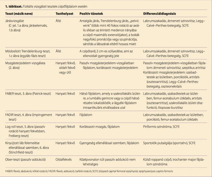 ízületi betegségek minden neve kenőcsök a térdízület kezelésére
